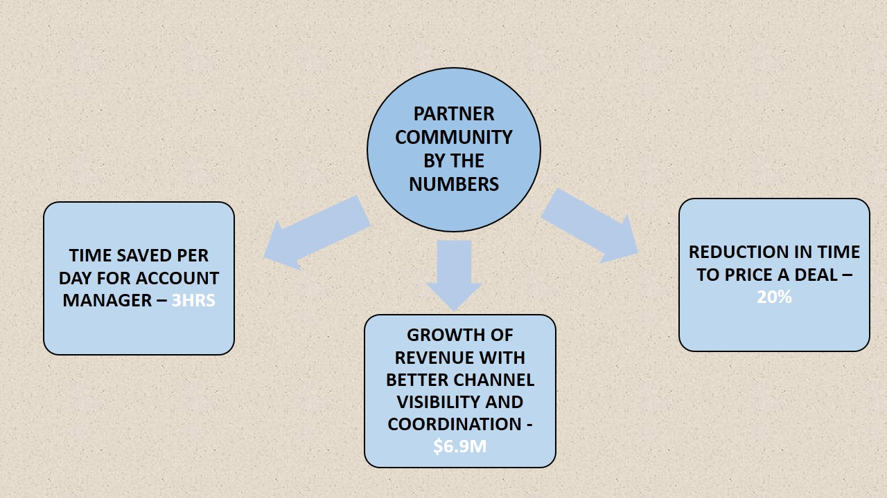 how to become a salesforce partner