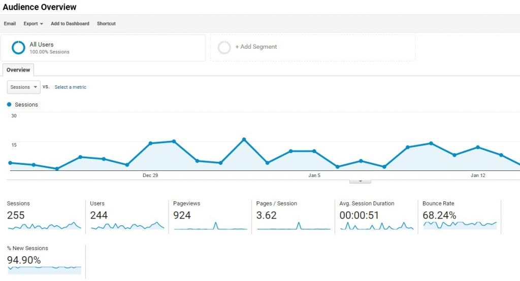 Google Analytics for Self-Service